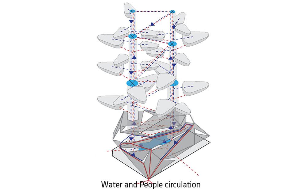 schema circulation